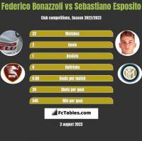 Federico Bonazzoli vs Sebastiano Esposito h2h player stats
