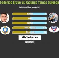 Federico Bravo vs Facundo Tomas Quignon h2h player stats