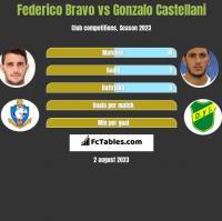 Federico Bravo vs Gonzalo Castellani h2h player stats