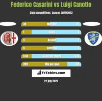 Federico Casarini vs Luigi Canotto h2h player stats