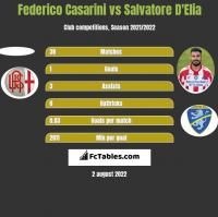 Federico Casarini vs Salvatore D'Elia h2h player stats