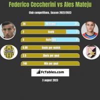 Federico Ceccherini vs Ales Mateju h2h player stats