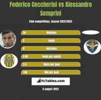 Federico Ceccherini vs Alessandro Semprini h2h player stats