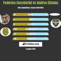 Federico Ceccherini vs Andrea Cistana h2h player stats
