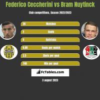 Federico Ceccherini vs Bram Nuytinck h2h player stats
