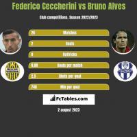 Federico Ceccherini vs Bruno Alves h2h player stats