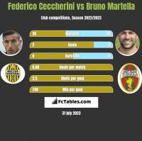 Federico Ceccherini vs Bruno Martella h2h player stats