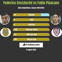 Federico Ceccherini vs Fabio Pisacane h2h player stats