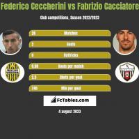 Federico Ceccherini vs Fabrizio Cacciatore h2h player stats