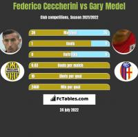 Federico Ceccherini vs Gary Medel h2h player stats