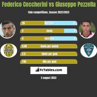 Federico Ceccherini vs Giuseppe Pezzella h2h player stats