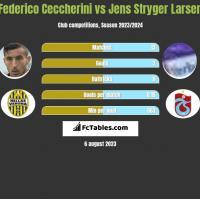 Federico Ceccherini vs Jens Stryger Larsen h2h player stats