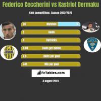 Federico Ceccherini vs Kastriot Dermaku h2h player stats