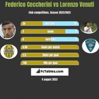 Federico Ceccherini vs Lorenzo Venuti h2h player stats