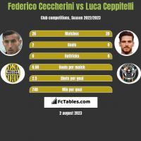 Federico Ceccherini vs Luca Ceppitelli h2h player stats