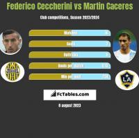 Federico Ceccherini vs Martin Caceres h2h player stats