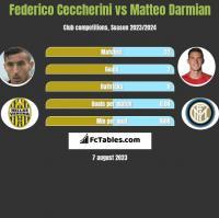 Federico Ceccherini vs Matteo Darmian h2h player stats