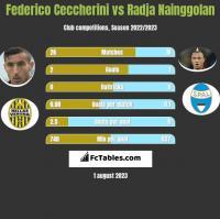 Federico Ceccherini vs Radja Nainggolan h2h player stats