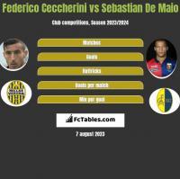 Federico Ceccherini vs Sebastian De Maio h2h player stats