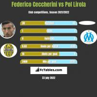 Federico Ceccherini vs Pol Lirola h2h player stats