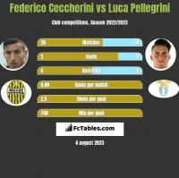 Federico Ceccherini vs Luca Pellegrini h2h player stats