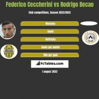 Federico Ceccherini vs Rodrigo Becao h2h player stats