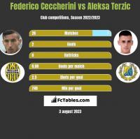 Federico Ceccherini vs Aleksa Terzic h2h player stats