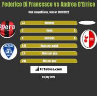 Federico Di Francesco vs Andrea D'Errico h2h player stats
