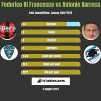 Federico Di Francesco vs Antonio Barreca h2h player stats
