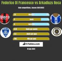 Federico Di Francesco vs Arkadiuzs Reca h2h player stats