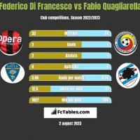 Federico Di Francesco vs Fabio Quagliarella h2h player stats