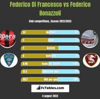 Federico Di Francesco vs Federico Bonazzoli h2h player stats