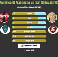 Federico Di Francesco vs Ivan Radovanovic h2h player stats