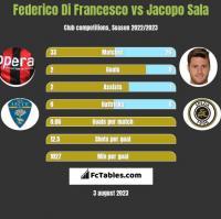 Federico Di Francesco vs Jacopo Sala h2h player stats