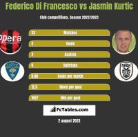 Federico Di Francesco vs Jasmin Kurtic h2h player stats