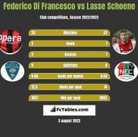 Federico Di Francesco vs Lasse Schoene h2h player stats