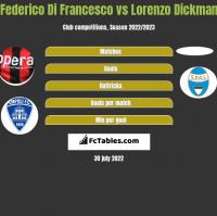 Federico Di Francesco vs Lorenzo Dickman h2h player stats