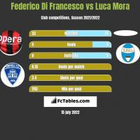 Federico Di Francesco vs Luca Mora h2h player stats