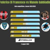Federico Di Francesco vs Manolo Gabbiadini h2h player stats
