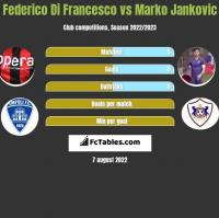 Federico Di Francesco vs Marko Jankovic h2h player stats