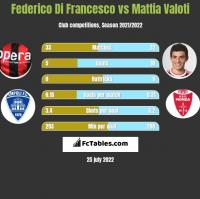Federico Di Francesco vs Mattia Valoti h2h player stats