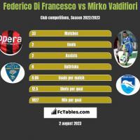 Federico Di Francesco vs Mirko Valdifiori h2h player stats