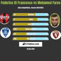 Federico Di Francesco vs Mohamed Fares h2h player stats