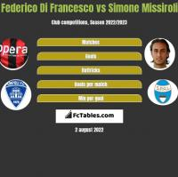 Federico Di Francesco vs Simone Missiroli h2h player stats