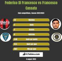 Federico Di Francesco vs Francesco Cassata h2h player stats