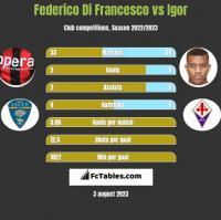 Federico Di Francesco vs Igor h2h player stats