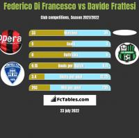 Federico Di Francesco vs Davide Frattesi h2h player stats