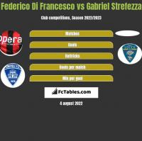 Federico Di Francesco vs Gabriel Strefezza h2h player stats