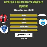 Federico Di Francesco vs Salvatore Esposito h2h player stats
