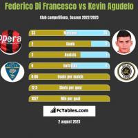 Federico Di Francesco vs Kevin Agudelo h2h player stats